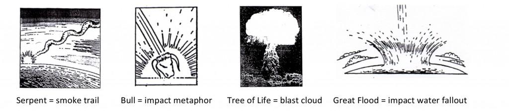 Serpent, Bull, Tree of Life, Great Flood